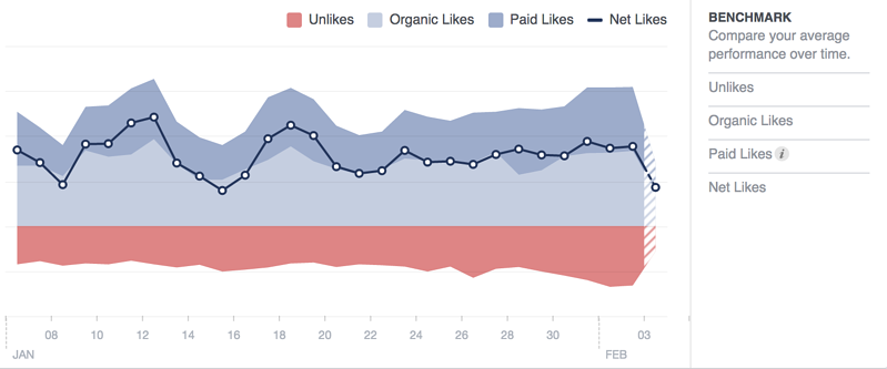 facebook-marketing-page-likes