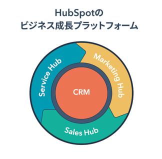 HubSpot_Growth_Platform-4