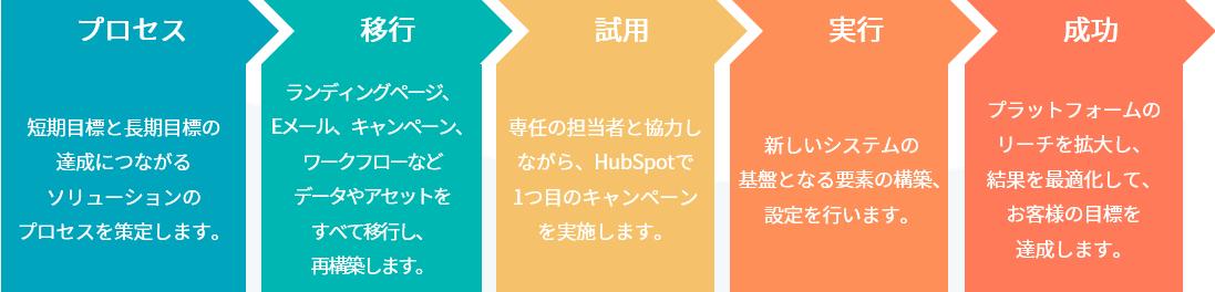 SalesforceからHubSpotへの移行