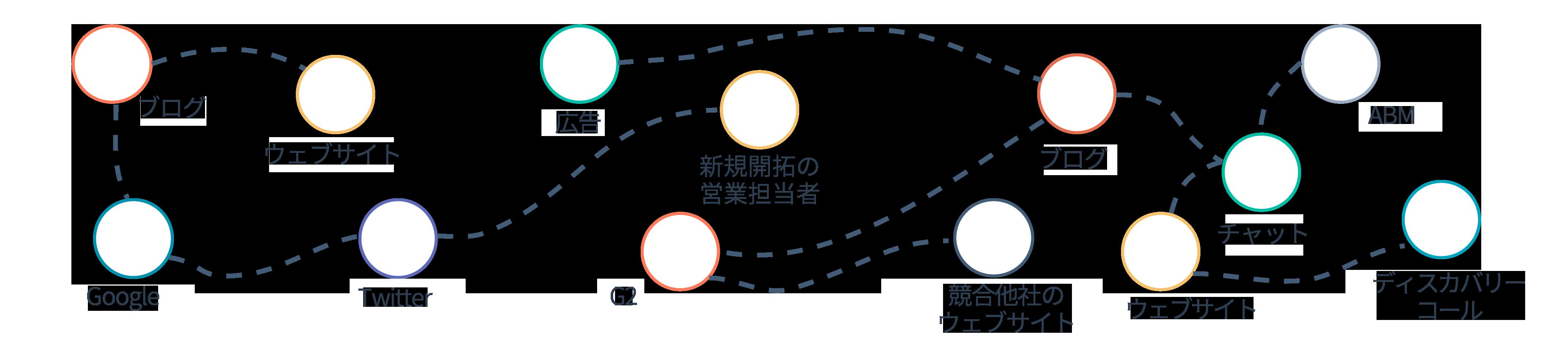成長の基盤となるシステム - 顧客体験の概略図