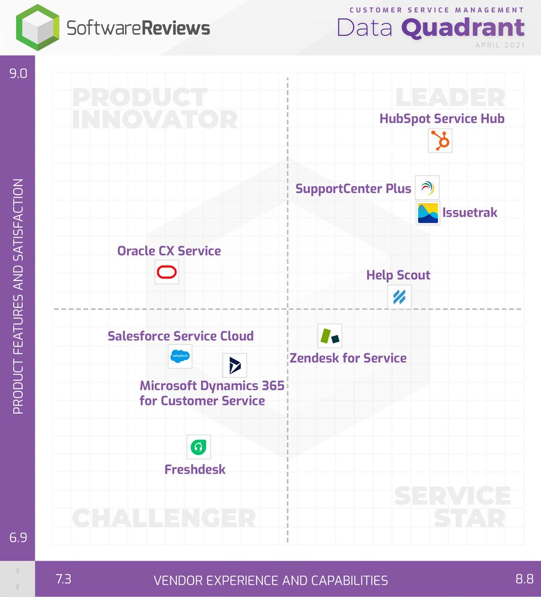 SoftwareReviews - Data Quadrant