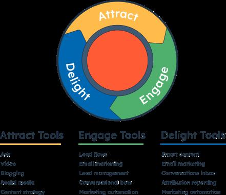 IM-marketing-hub-tools